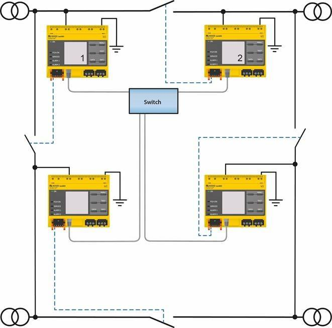 [Translate to canadian english:] Insulation monitoring in ring systems